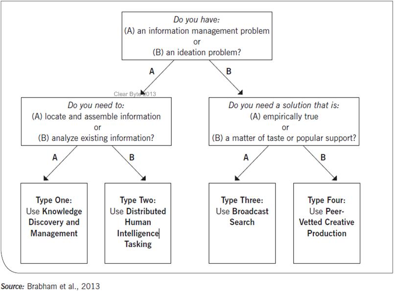Type of crowdsourcing tasks