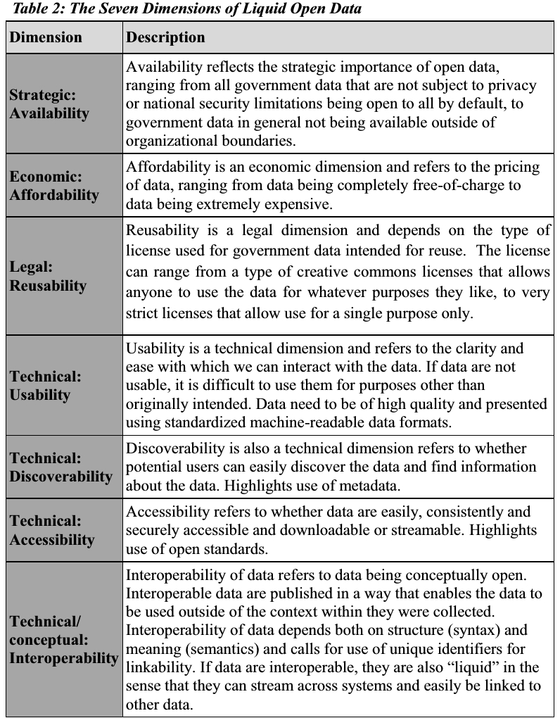 Seven dimensions of liquid open data - Jetzek 2015