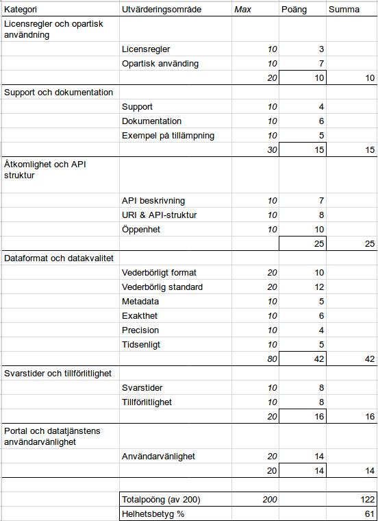 Trafikinformation API - Trafikverket - Google Sheets