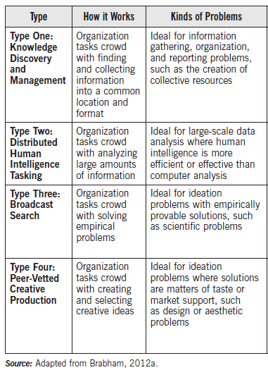Typology of crowdsourcing applications