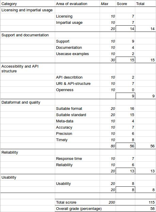 Total Score Reseledaren V2 - Västtrafik - Google Sheets