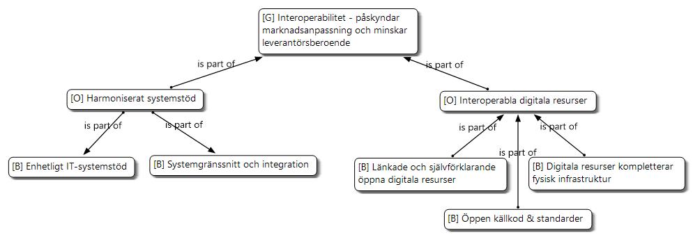 Interoperabilitet för data och informationsutbyte.
